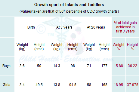 Growth Spurt of Infants and Toddlers: Percentage of adult height and weight gained in first 3 years of life