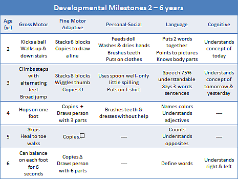 Milestones Provide Baseline to Evaluate Childhood Developmental Delays & Regression