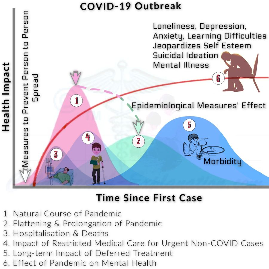 Impact Of Coronavirus Pandemic On Mental Health Lasts Much Longer Than The Outbreak Itself