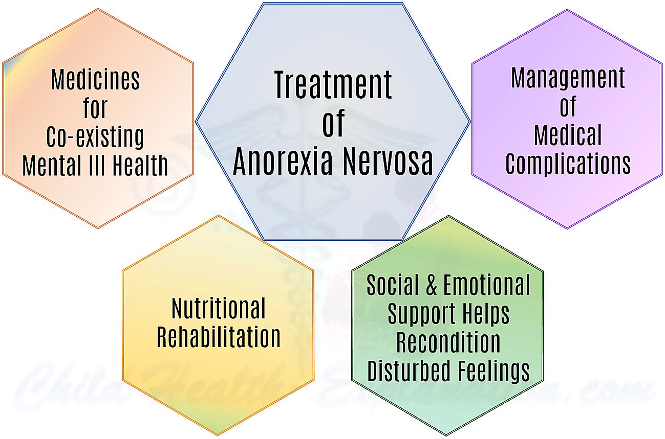 Management Strategies in Anorexia Nervosa