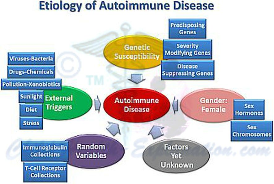 Causes of Autoimmune Disease