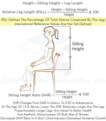 Leg Length And Sitting Height Ratio
