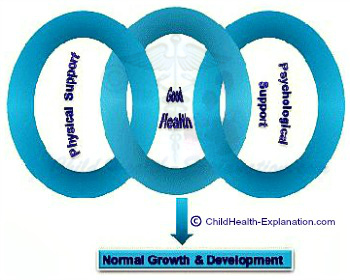Factors That Influence Children's Growth Potential