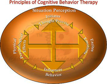 Principles of Cognitive Behavior Therapy