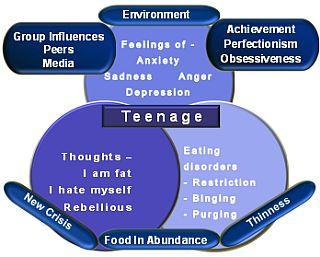 Eating Disorders Trigger Mechanism