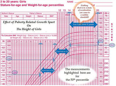 Effect of Puberty Related Growth Spurt On The Height of Girls