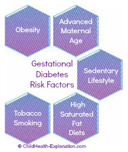 Risk Factors For Development Of Gestational Diabetes