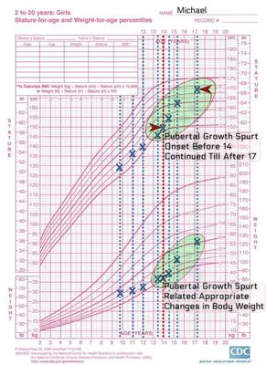 Effect Of Pubertal Growth Spurt On Growth Velocity