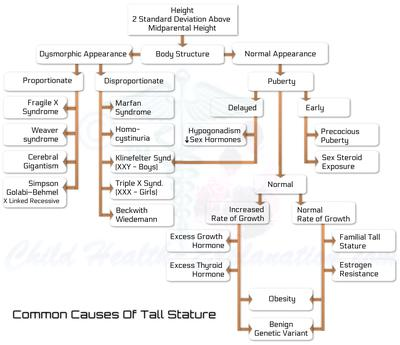 Causes Of Abnormal Tall Stature