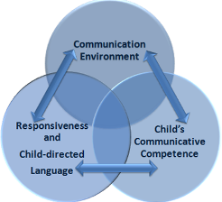 cognitive development in bi lingual children In contrast to early warnings about negative consequences, bilingualism turns out to be an experience that benefits many aspects of children's development although there.