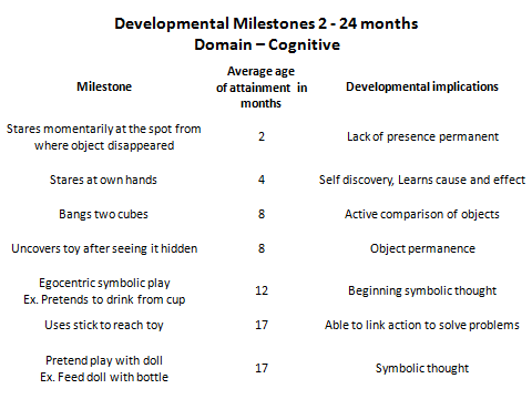 Cognitive Milestones (2-24 months)