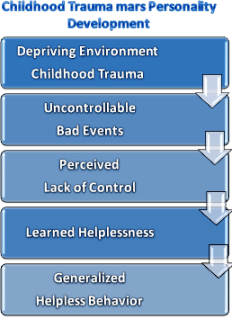 Childhood Trauma Mars Personality Development