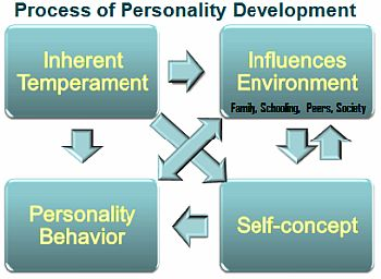 Process of Personality Development during Childhood