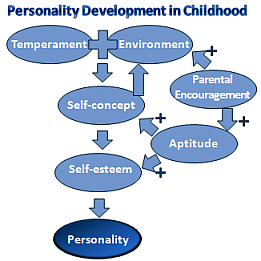Parental Support is Crucial for Healthy Personality Development