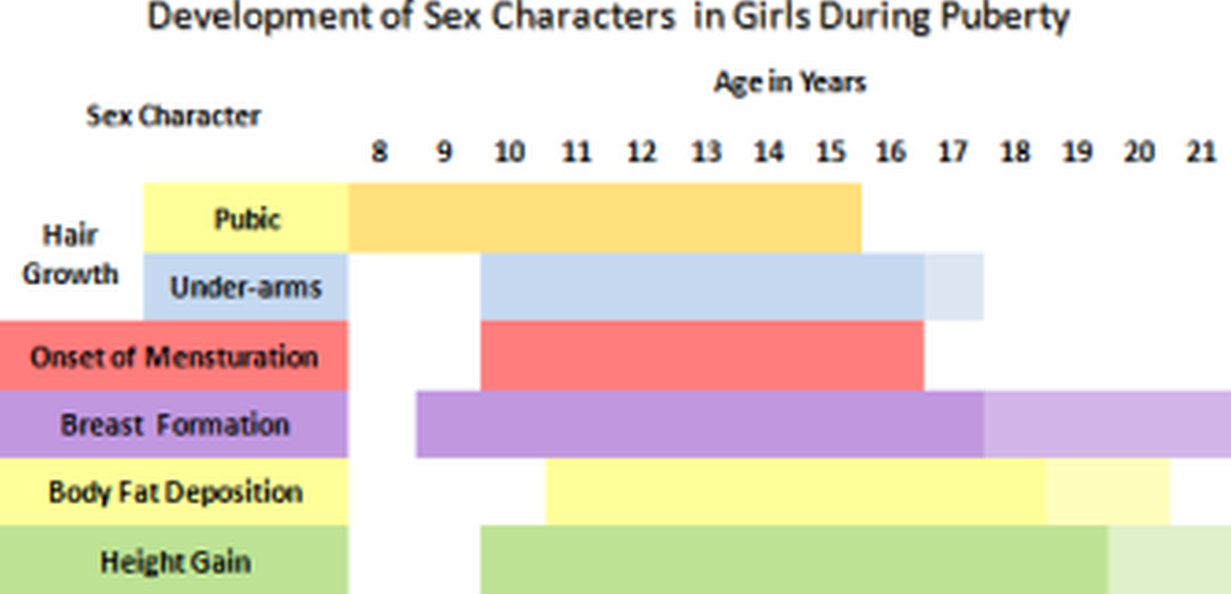 Puberty: Signs of Sexual Development in Girls