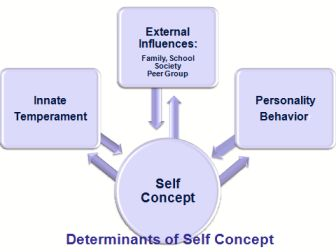 self concept thesis statement