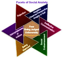 Seven Major Facets of Fear in All Social Interactions