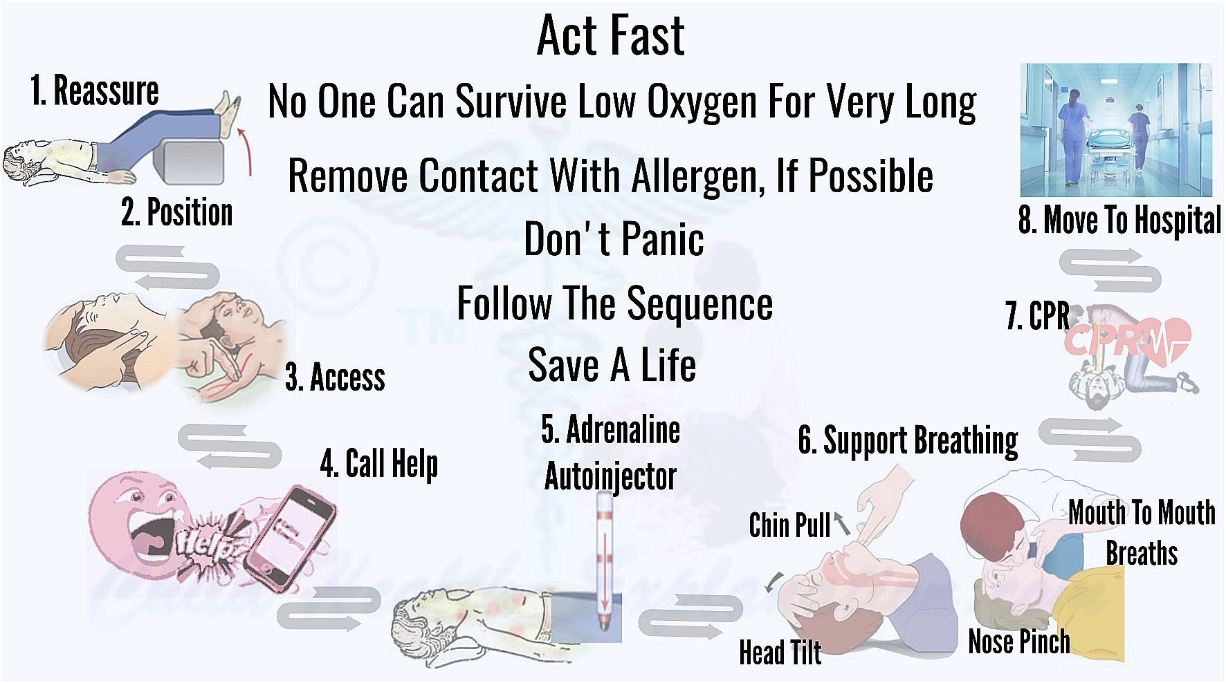 Efficient First Aid Field Management of This Life-Threatening Allergic Reaction Can Save a Life.