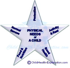 Physical Needs for Normal Child Growth