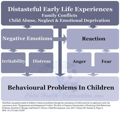 Hostile Early Life Experiences Lead to Behavioural Problems & Conduct Disorder in Children
