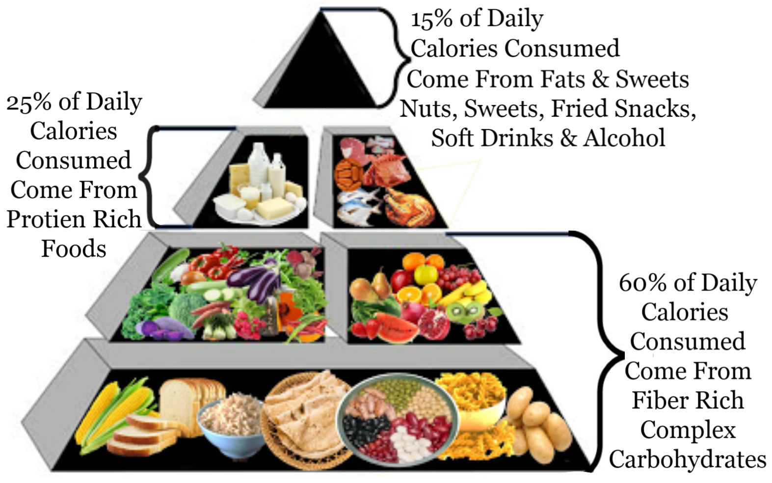 Food Pyramid Helps Create A Healthy Meal