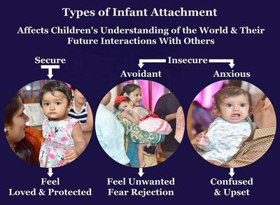 Secure Attachment Between Infant and Caregiver<br> Makes the Child Feel Safe, Secure & Loved