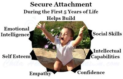 Secure Attachment during Early Childhood Is the Core of Child's Personality Development