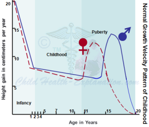 Normal Growth Velocity in Children