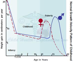Normal Growth Velocity in Children