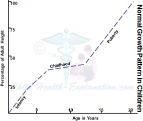 S-shaped Curve of Normal Growth in Children