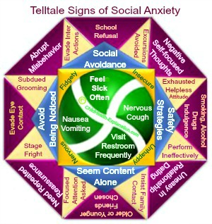 Symptoms That Miss Being Correlated To Upcoming Social Anxiety Disorder