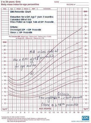 Interpretation of Children's BMI