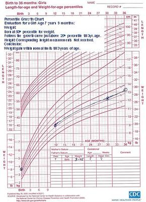 Normal Growth Curve