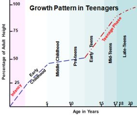 Teenage Growth Pattern